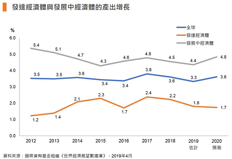 圖:發達經濟體與發展中經濟體的產出增長