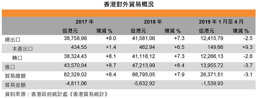 圖:香港對外貿易情況