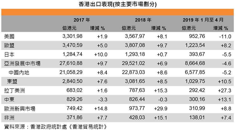 圖:香港出口表現 (按主要市場劃分)