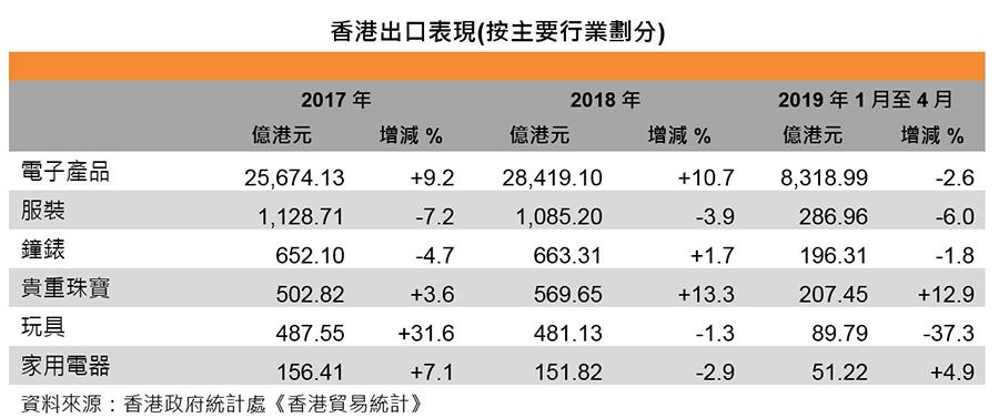 圖:香港出口表現 (按主要行業劃分)