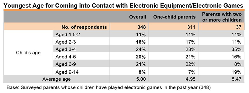 Chart: Youngest Age for Coming into Contact with Electronic Equipment or Electronic Games