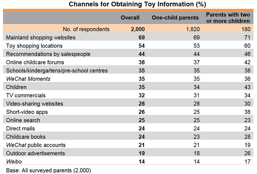 Chart: Channels for Obtaining Toy Information