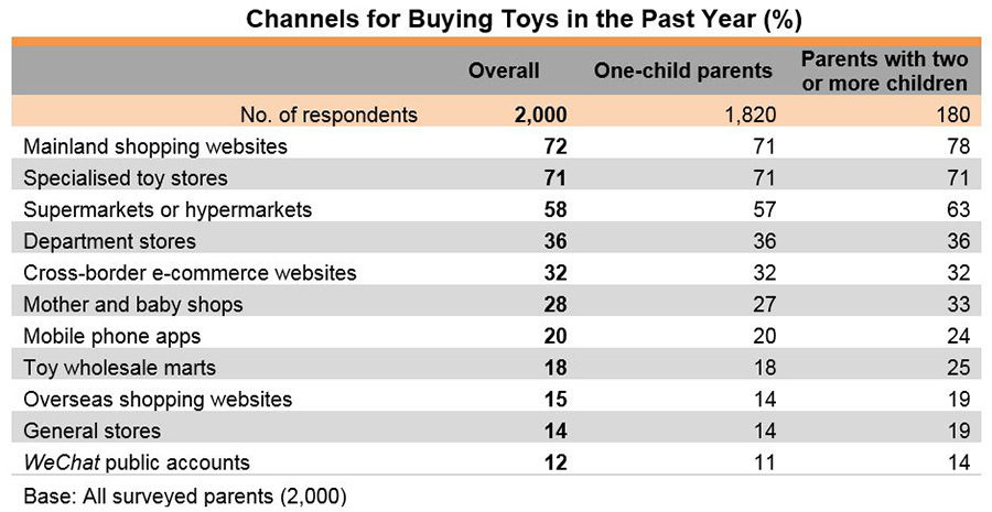 Chart: Channels for Buying Toys in the Past Year