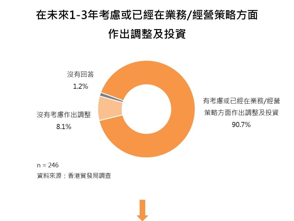 图:在未来1-3年考虑或已经在业务/经营策略方面作出调整及投资