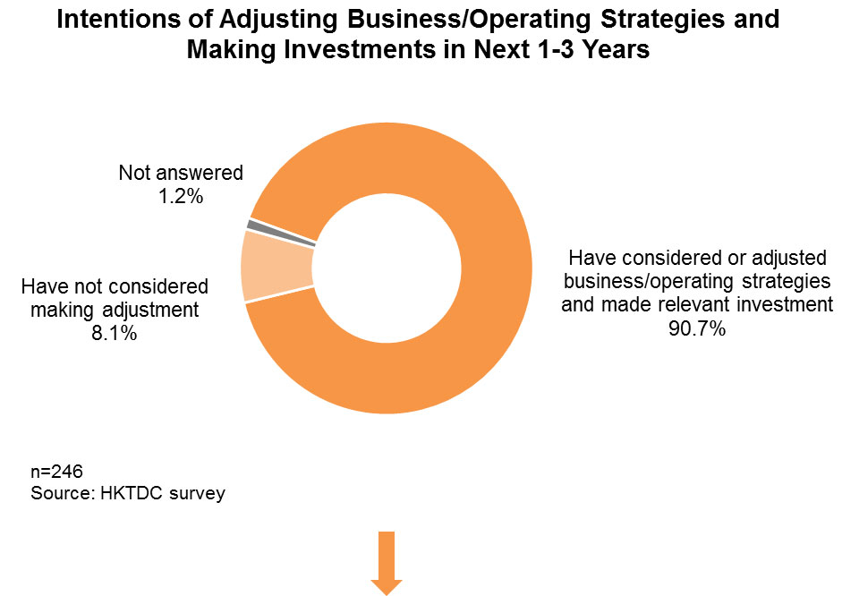Chart: Intentions of Adjusting Business/Operating Strategies and Making Investments in Next 1-3 Years