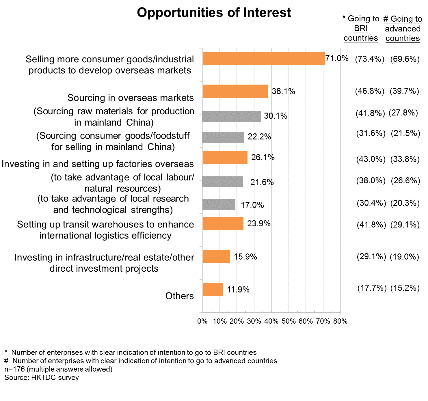 Chart: Opportunities of Interest