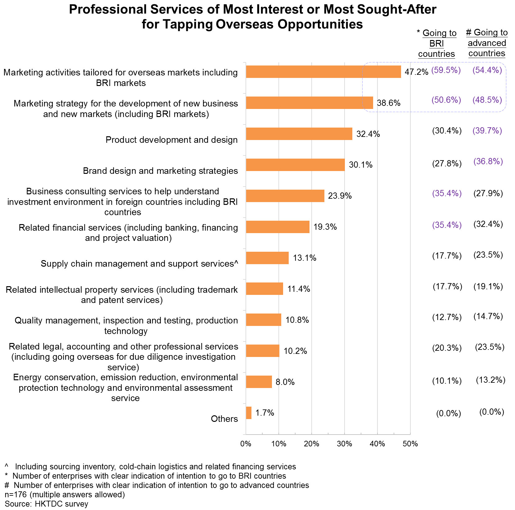 Chart: Professional Services of Most Interest or Most Sought-After  for Tapping Overseas Opportunities