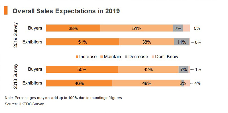 Chart: Overall Sales Expectations in 2019