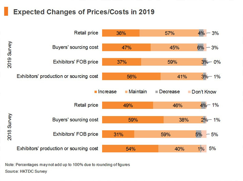Chart: Expected Changes of Prices and Costs in 2019