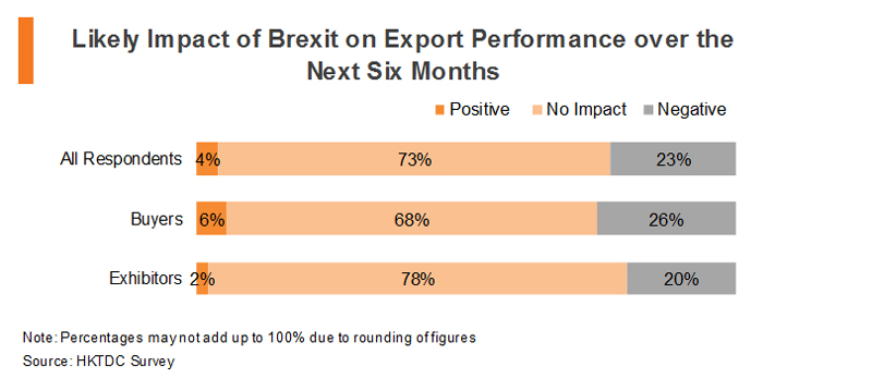 Chart: Likely Impact of Brexit on Export Performance over the Next Six Months