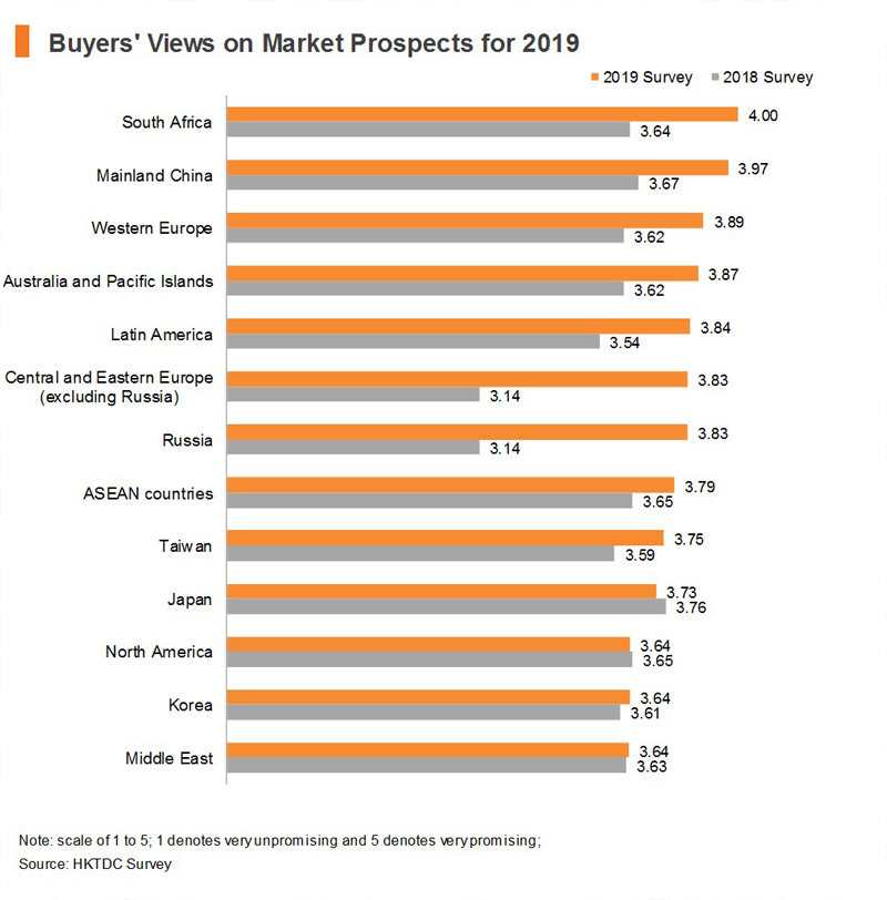 Chart: Buyers' Views of Market Prospects for 2019