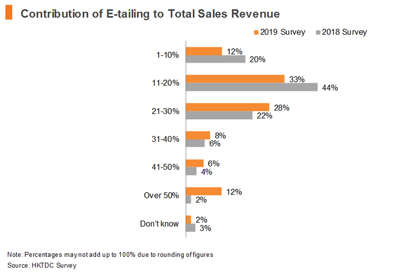 Chart: Contribution of E-tailing to Total Sales Revenue