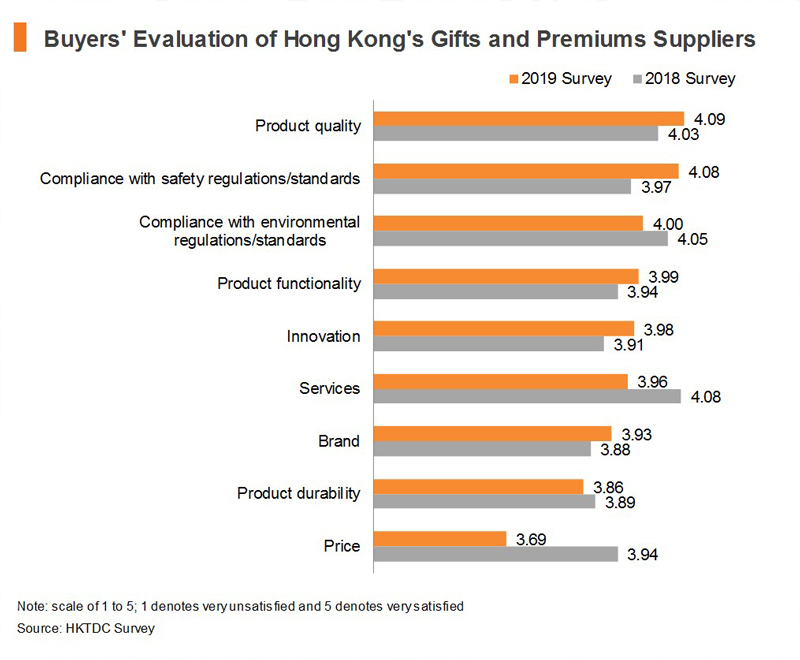 Chart: Buyers' Evaluation of Hong Kong's Gifts and Premiums Suppliers