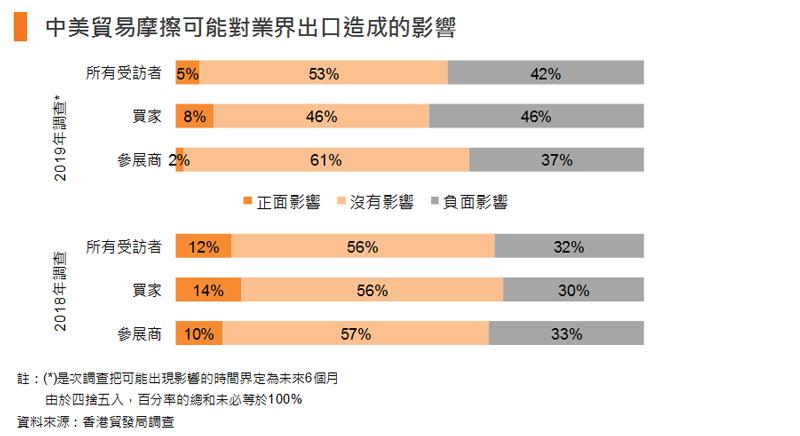 圖表:中美貿易摩擦可能對業界出口造成的影響