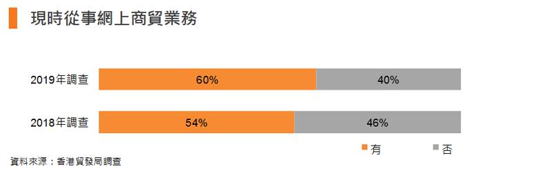圖表:現時從事網上商貿業務