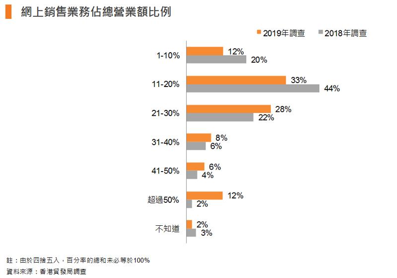 圖表:網上銷售業務佔總營業額比例
