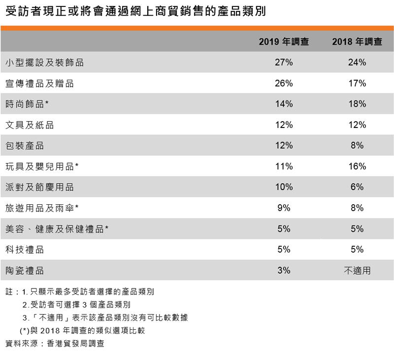 表:受访者现正或将会通过网上商贸销售的产品类别