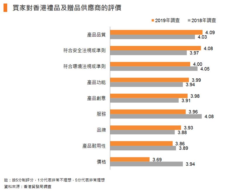 圖表:買家對香港禮品及贈品供應商的評價