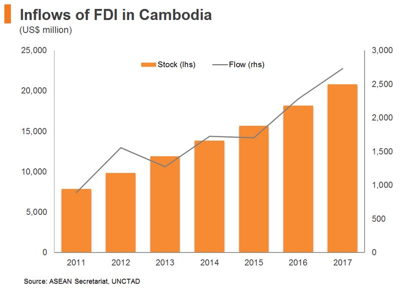 Chart: Inflows of FDI in Cambodia