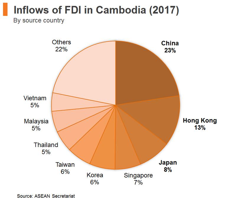 Chart: Inflows of FDI in Cambodia (2017)