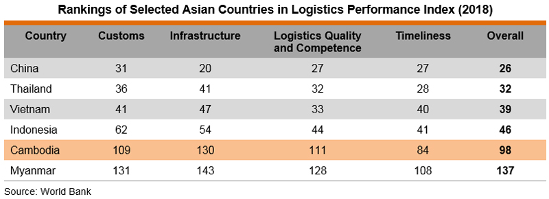 Table: Rankings of Selected Asian Countries in Logistics Performance Index (2018)
