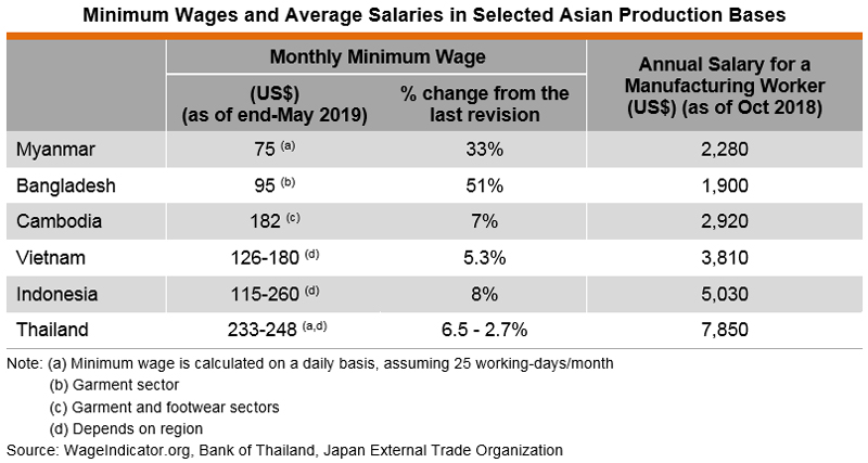 Table: Minimum Wages and Average Salaries in Selected Asian Production Bases