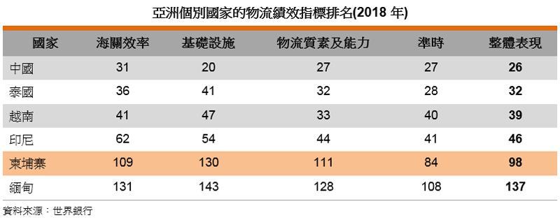 表: 亚洲个别国家的物流绩效指标排名(2018年)