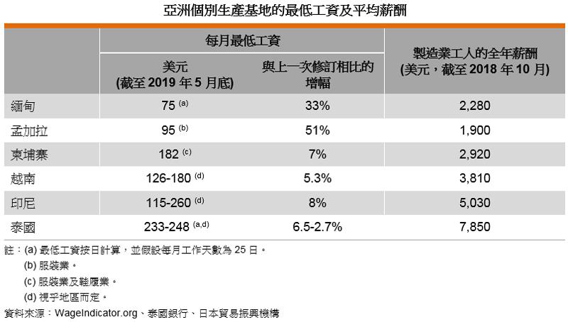 表: 亚洲个别生产基地的最低工资及平均薪酬