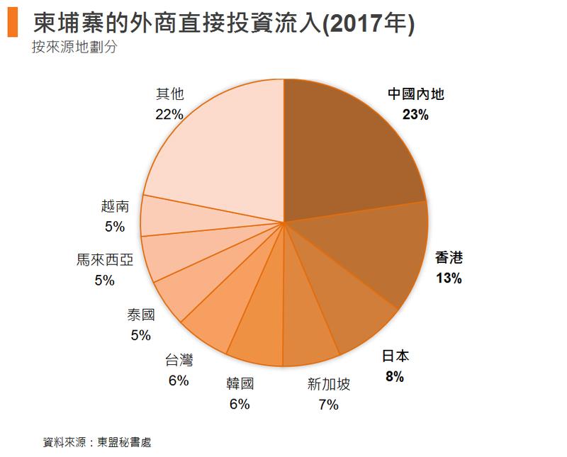 图: 柬埔寨的外商直接投资流入(2017年)