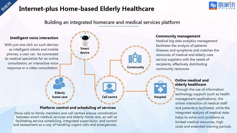 Chart: Internet-plus home-based elderly healthcare platform