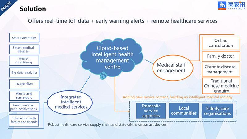 Chart: Yi Jia Xun as a solution provider