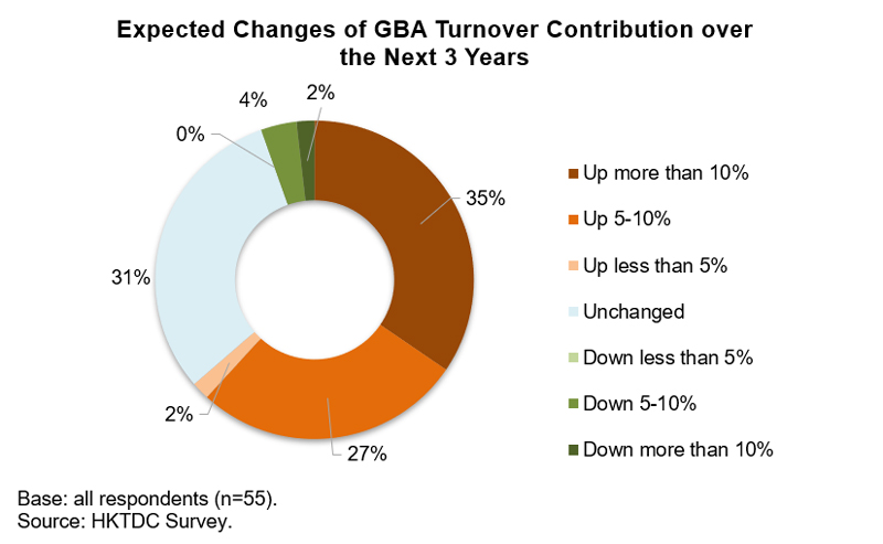 Chart: Expected Changes of GBA Turnover Contribution over the Next 3 Years