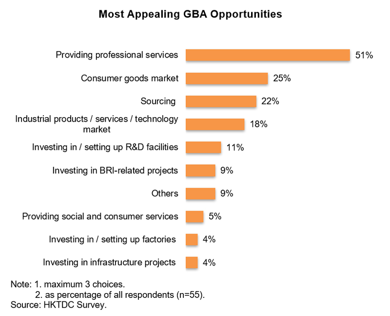 Chart: Most Appealing GBA Opportunities