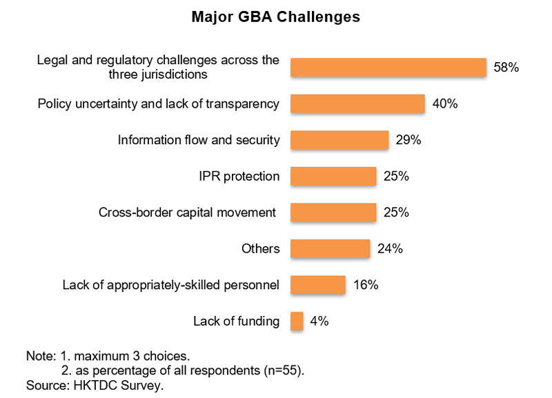Chart: Major GBA Challenges
