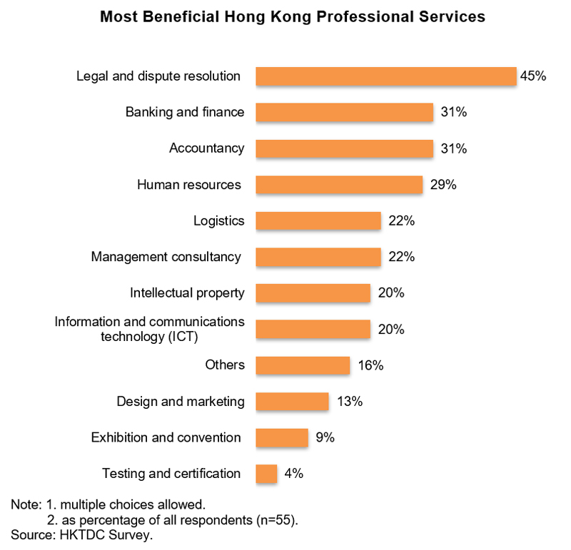 Chart: Most Beneficial Hong Kong Professional Services