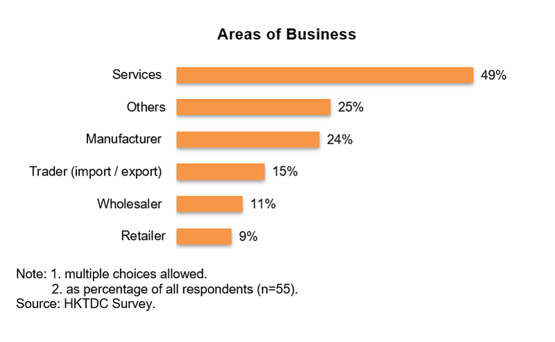 Chart: Areas of Business