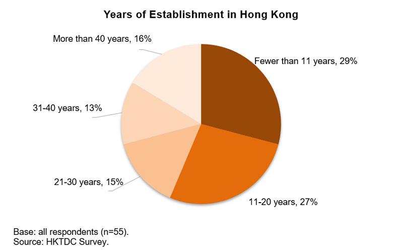 Chart: Years of Establishment in Hong Kong