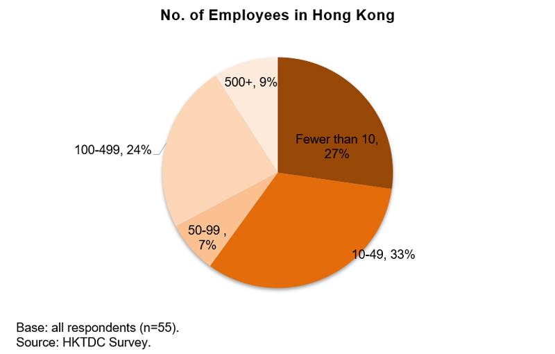 Chart: No. of Employees in Hong Kong