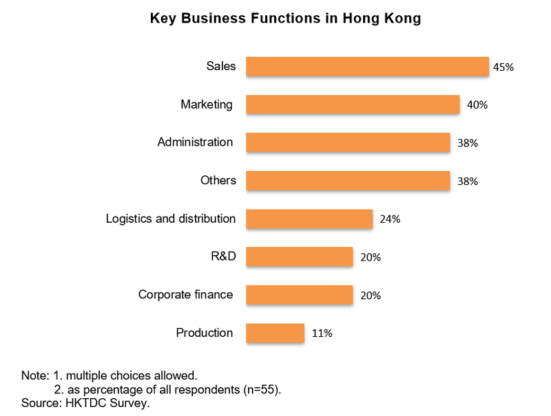 Chart: Key Business Functions in Hong Kong