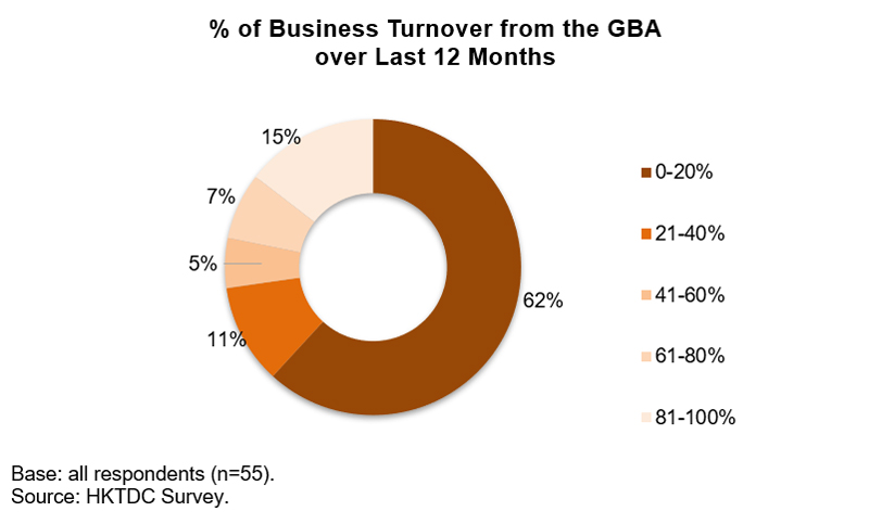 Chart: % of Business Turnover from the GBA over last 12 Months