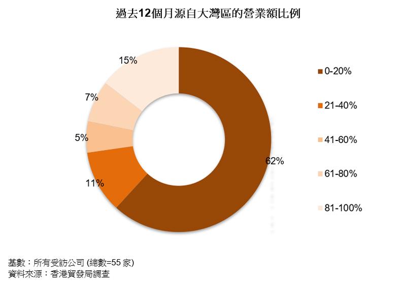 圖表:過去12個月源自大灣區的營業額比例