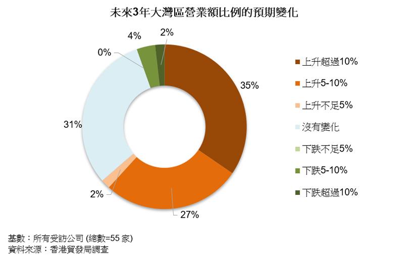 圖表:未來3年大灣區營業額比例的預期變化