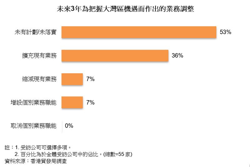 圖表:未來3年為把握大灣區機遇而作出的業務調整