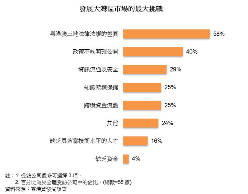 圖表:發展大灣區市場的最大挑戰
