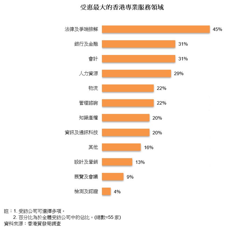 圖表:受惠最大的香港專業服務領域