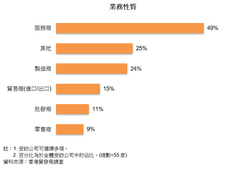 圖表:業務性質