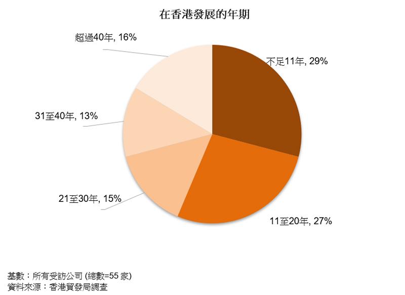 圖表:在香港發展的年期