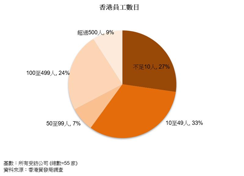 圖表:香港員工數目