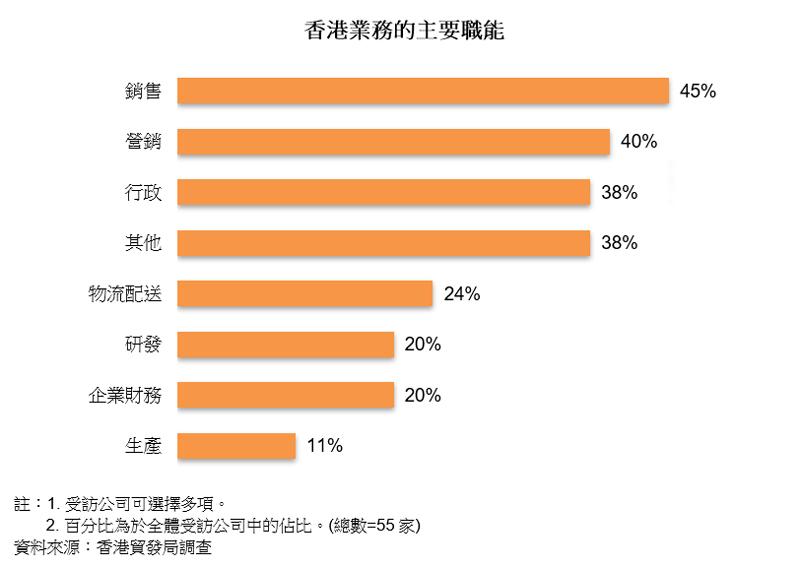 圖表:香港業務的主要職能
