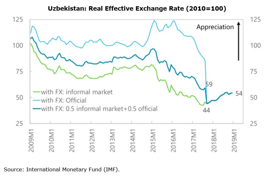 Chart: Uzbekistan: Real Effective Exchange Rate